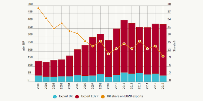 EU-India trade has tripled since 2000, while UK-India trade is static