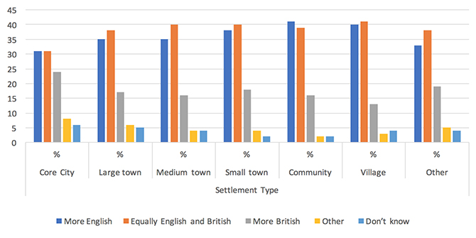 Country, city, town: how different types of community influence English and British identities
