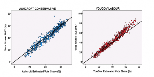 General election polling goes geographical: the accuracy and value of constituency-level estimates