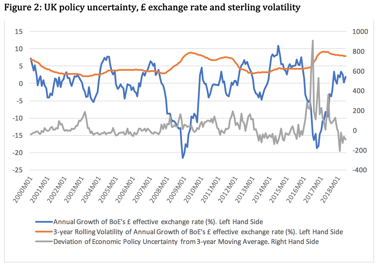 3 Year Rolling Volatility Of The Exchange Rate Is Computed By Authors Based On Data Uk Policy Uncertainty