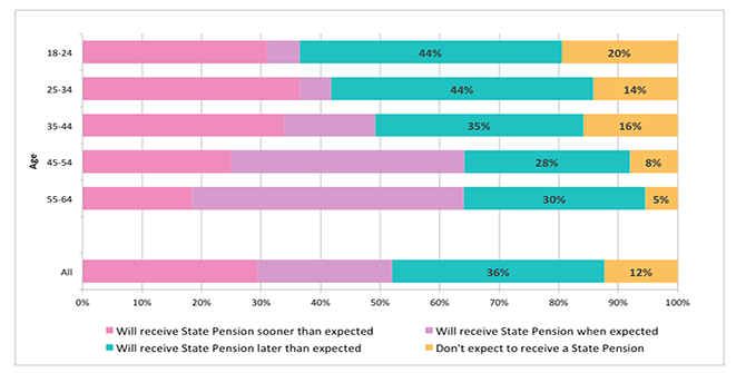 The new State Pension is rolling out – but few people know if and how it will affect them