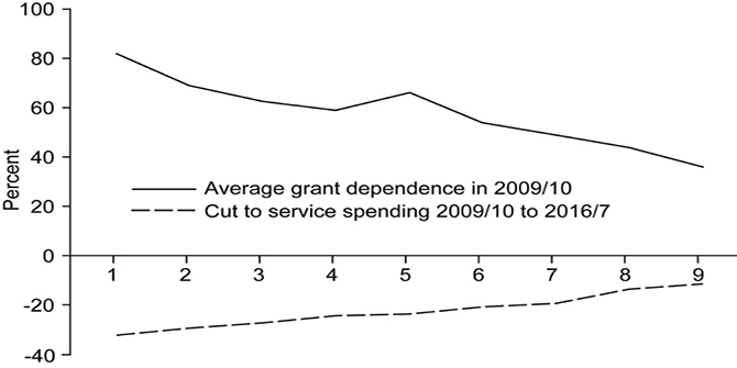 The depths of the cuts: the uneven geography of local government austerity