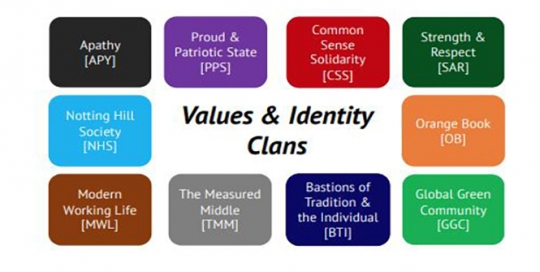 'Values clans': how clusters of the electorate have shaped the political landscape
