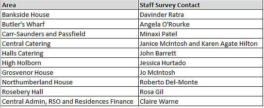 Staff Survey Contacts