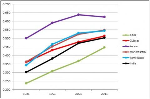 Human Development Index (HDI) of India
