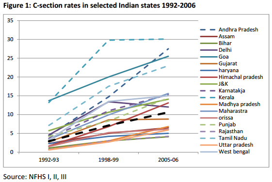 C-section rates in selected Indian states
