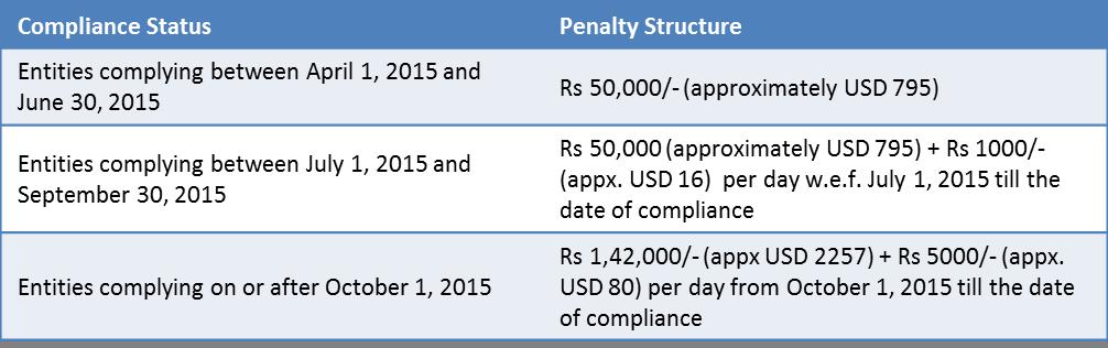 WoB penalties