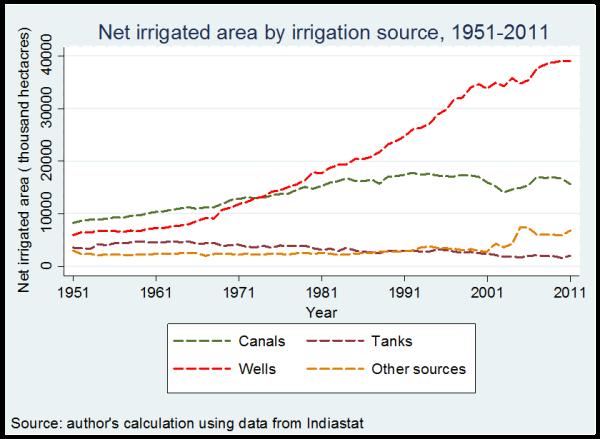 Irrigation graph