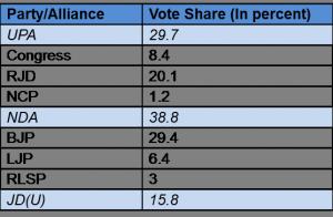 Bihar Lok Sabha election results table