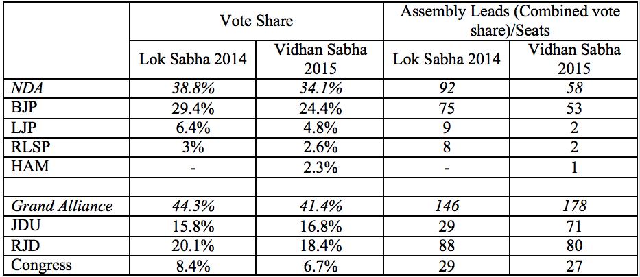 Bihar results table