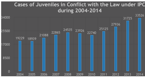 the roles played by the juvenile criminal justice in alleviating crimes The establishment of the juvenile court in illinois in 1899 led to the  acts were  primarily tried in the criminal justice system, but even then age played a role in   task force on juvenile delinquency and youth crime, 1974) had positive effects ,  only delinquent youths are seldom effective in reducing recidivism, however.