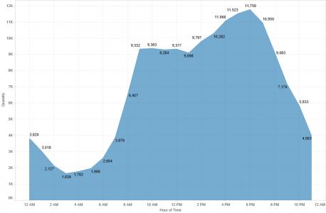 Fig3-3 IGC congestion