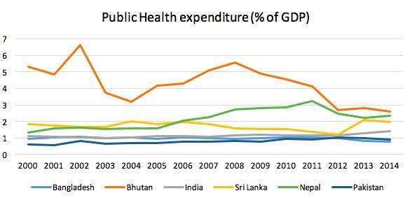 s-asia-public-health-expenditure