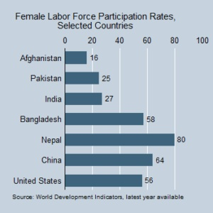 Figure 1 female labour force participation rates, selected countries