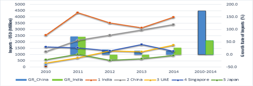 South Asia @ LSE – Sri Lanka-China trade relations: Time to focus on