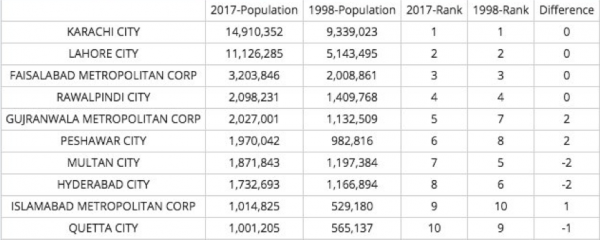 The curious case of urban population in Pakistan | South