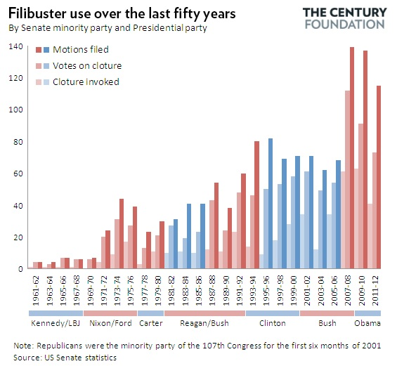 Filibuster Use Over the Last 50 Years