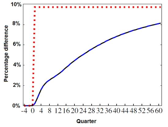 Kumhof Fig 1