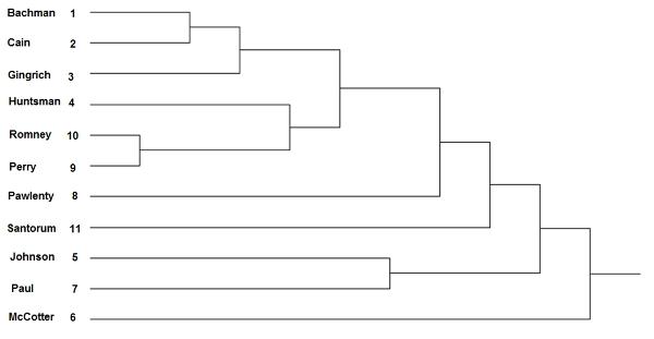Yang Fig 3