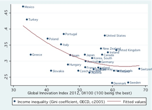 Global Innovation Index and Inequality for each OECD country