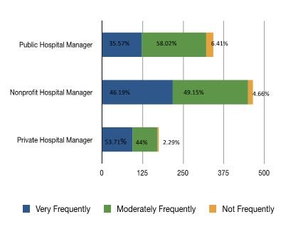 Managing Service Efficiency