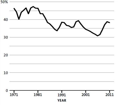 Manning Fig 1, minimum wage