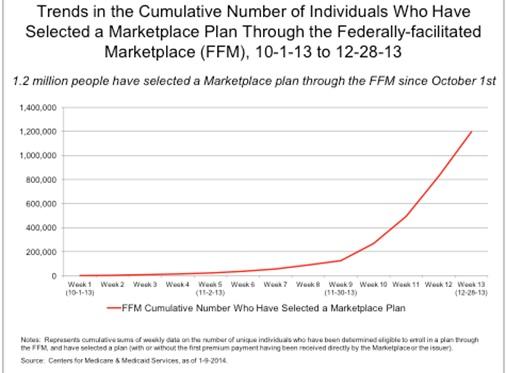 Obamacare Enrollment Figure