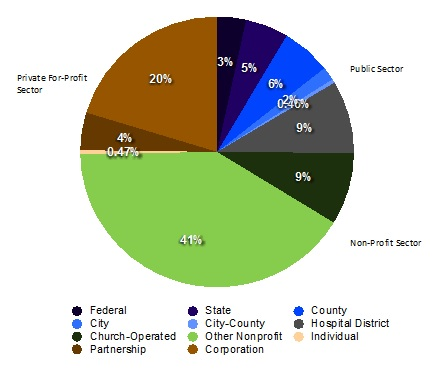 Ownership Composition of the AHA Member Hospitals, FY 2010