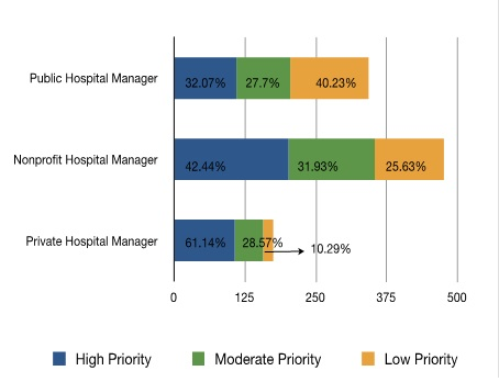Priority on Managing Per Patient Cost