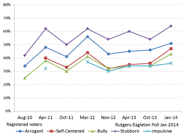 Christie Polling Fig 2