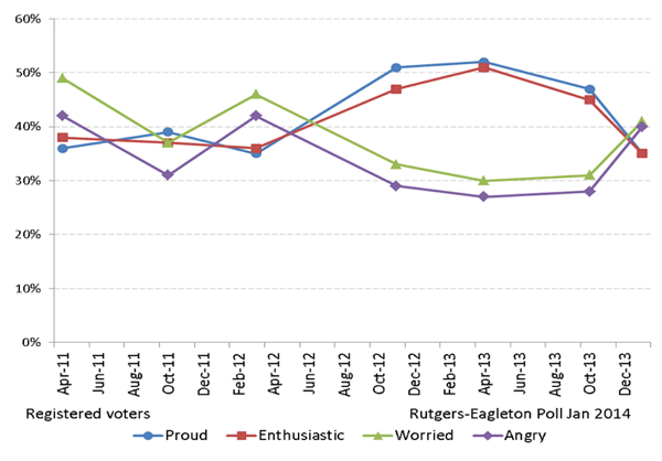 Christie Polling Fig 4