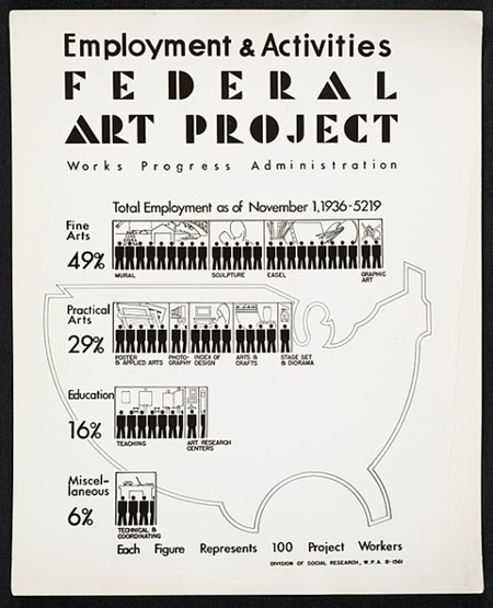 WPA Federal Art Project Poster, 1936. Public Domain via Wikimedia Commons.