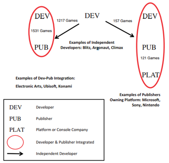 Internally produced games outperform those produced by