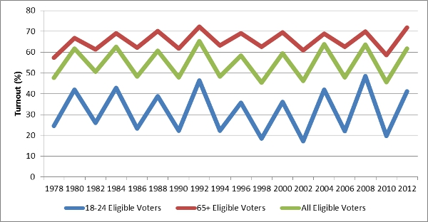 factors which influence youth voter turnout essay Voter turnout two genes that influence social voter turnout looks at these factors among the youth, when the high youth turnout.