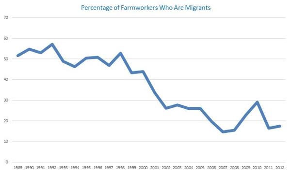 Farmworkers chart