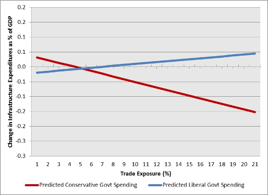 implications of trade liberalization in australia and government protectionism essay What are the pros and cons of global free trade vs protectionism which one will triumph in the future, and why  trade and protectionism  government revenue .