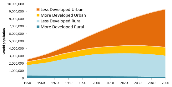 an analysis of the urban sprawl that characterized american growth patterns In the unites states, urban sprawl (also referred to as suburban sprawl) is the de-facto development pattern finding good examples of compact development, the antithesis of sprawl, is surprisingly difficult.