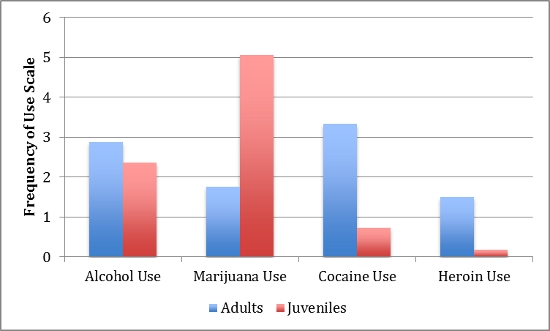 drug use and crime relationship