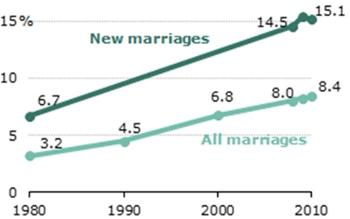 Census data interracial 1980