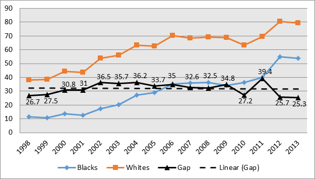 Racial Gaps In Education How Much Do >> Delaware S Case Shows Why The Racial Achievement Gap In Education