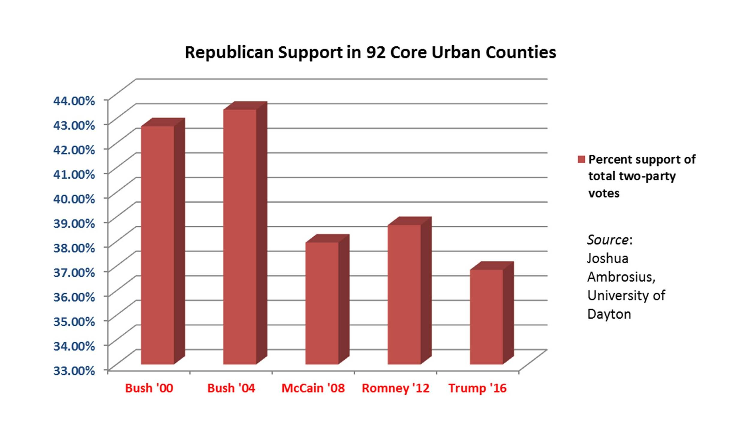 gop-core-county-support-2000-2016%5bambrosius%5d