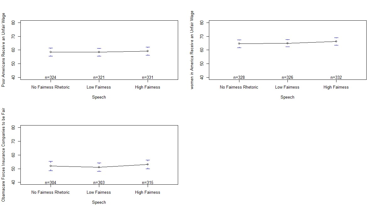 appeals to voters moral foundations can be an effective consistent the dominant view figure 1 shows that obama s speech did not create a measurable change in general opinions on the issue