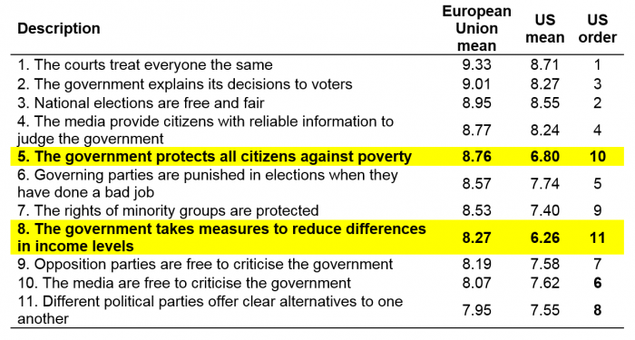 How do attitudes toward redistribution differ between Europe