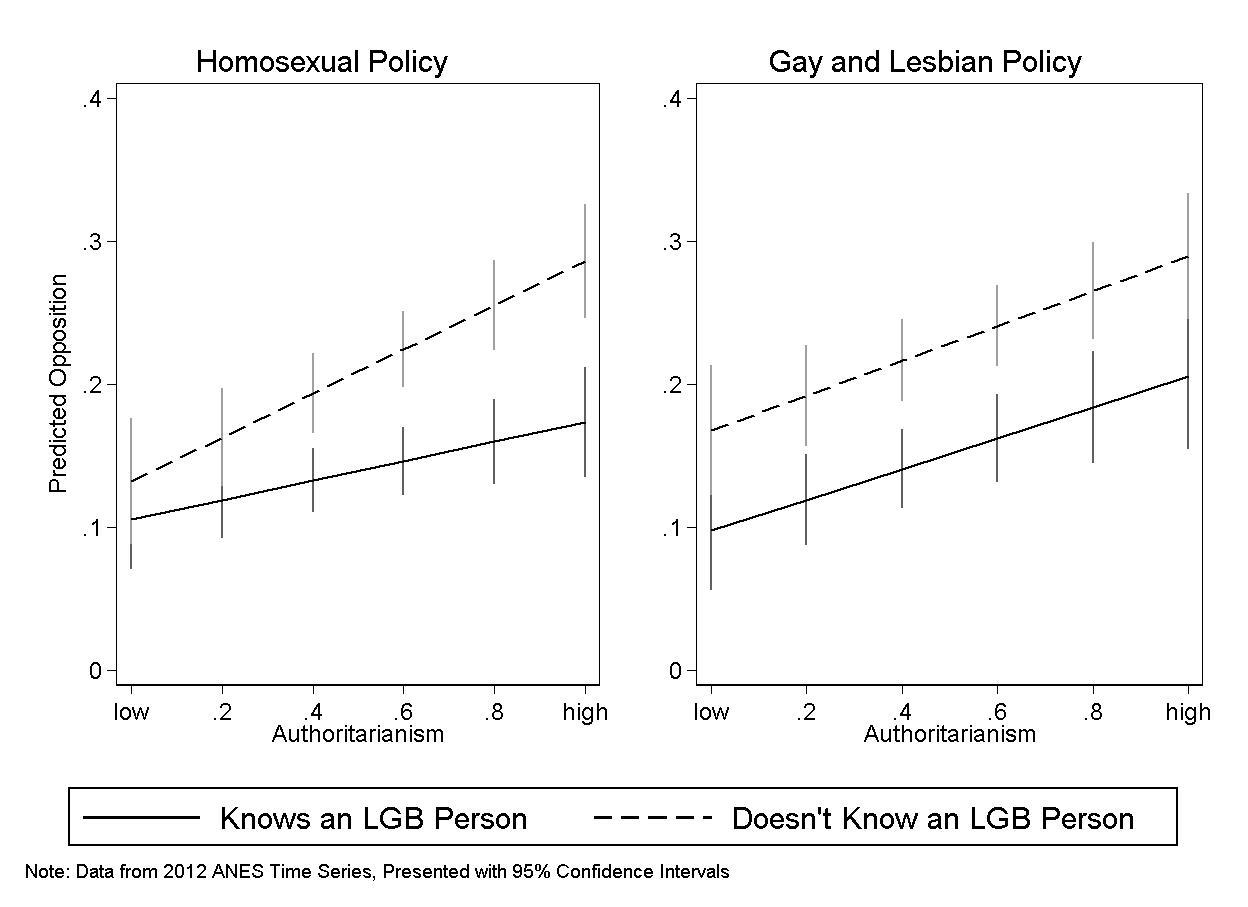 Pathologize homosexuality and christianity
