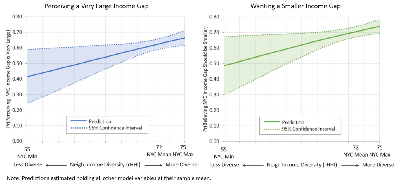 Race Income Education Alter Accuracy Of >> Where You Live And Who Your Neighbors Are Influences Whether Or Not