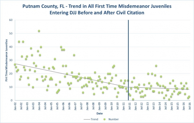 In Florida, introducing civil citations for young offenders