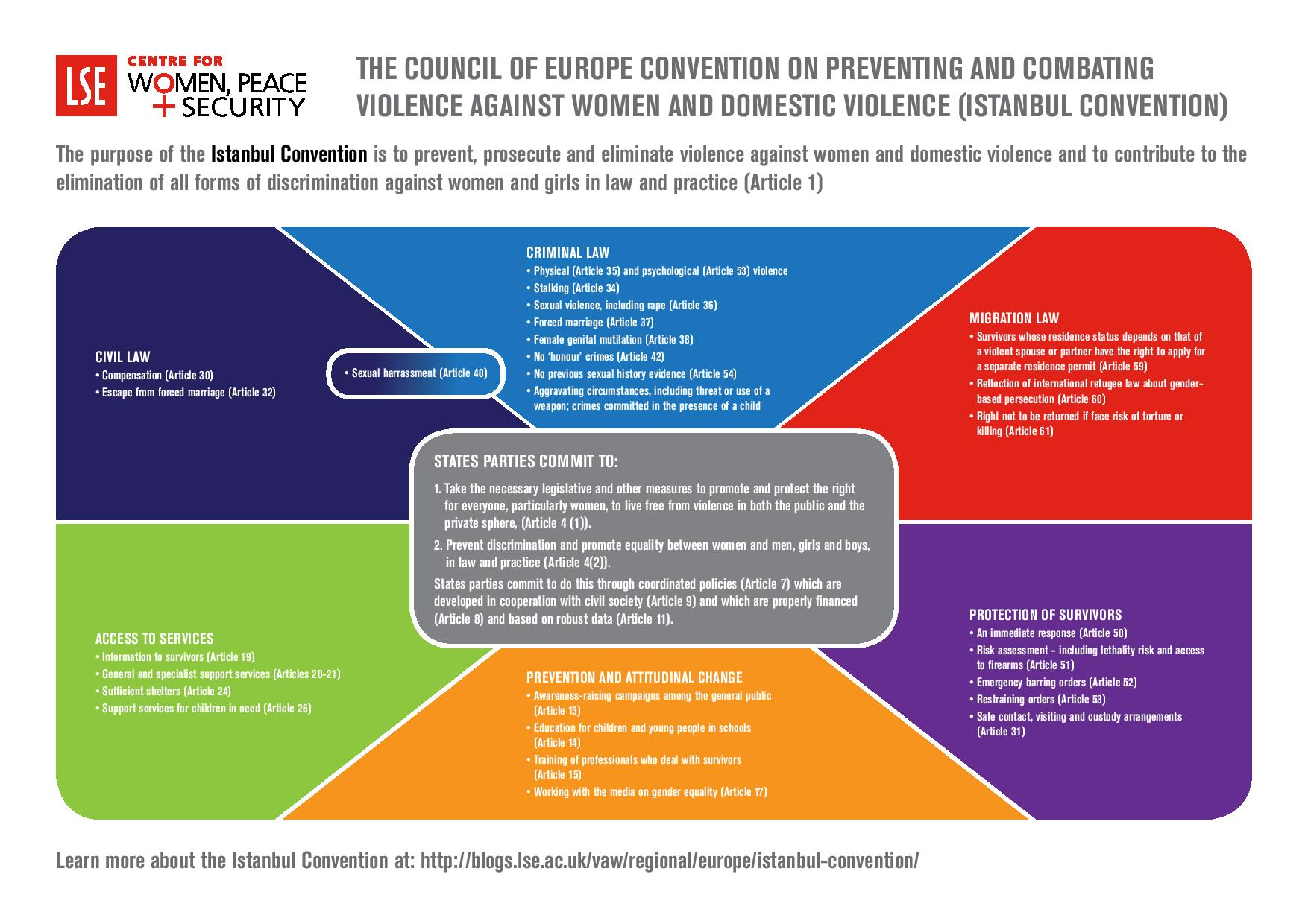 Istanbul Convention Tackling Violence Against Women
